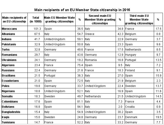 Nuovi cittadini europei per provenienza
