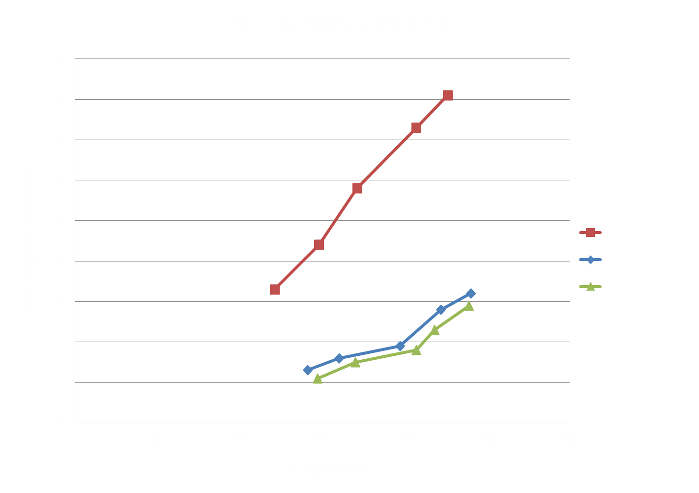 Improve baghouse efficiency using Albarrie's Filter Bag Cleaning Services (HEC)