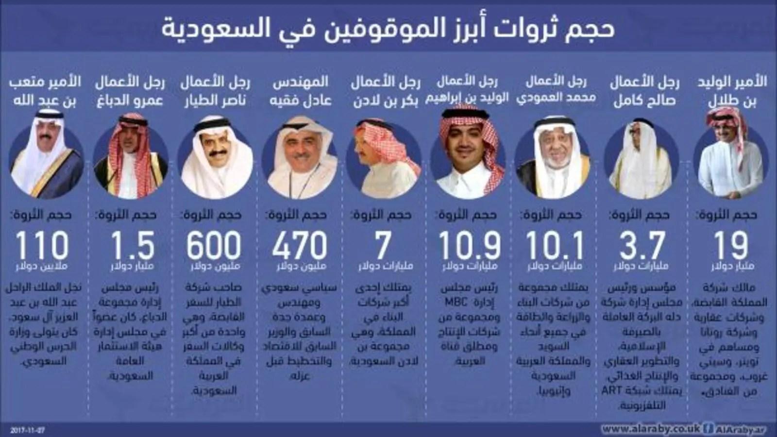 بالأرقام حجم ثروات الأمراء ورجال الأعمال المعتقلين في السعودية