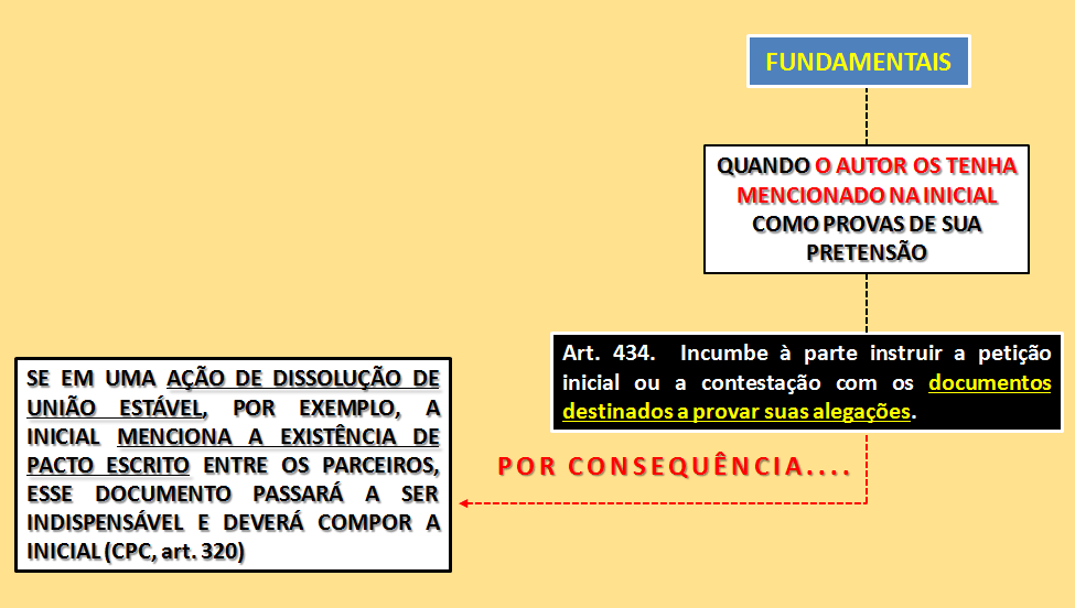 Documentos essenciais à propositura da ação CPC/2015 - Prof Alberto Bezerra