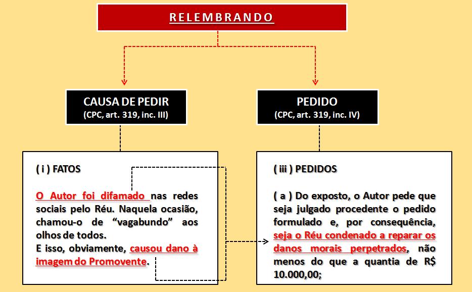 Alteração da causa de pedir e do pedido no Novo CPC/2015 - Cursos Online de Prática Forense Prof Alberto Bezerra