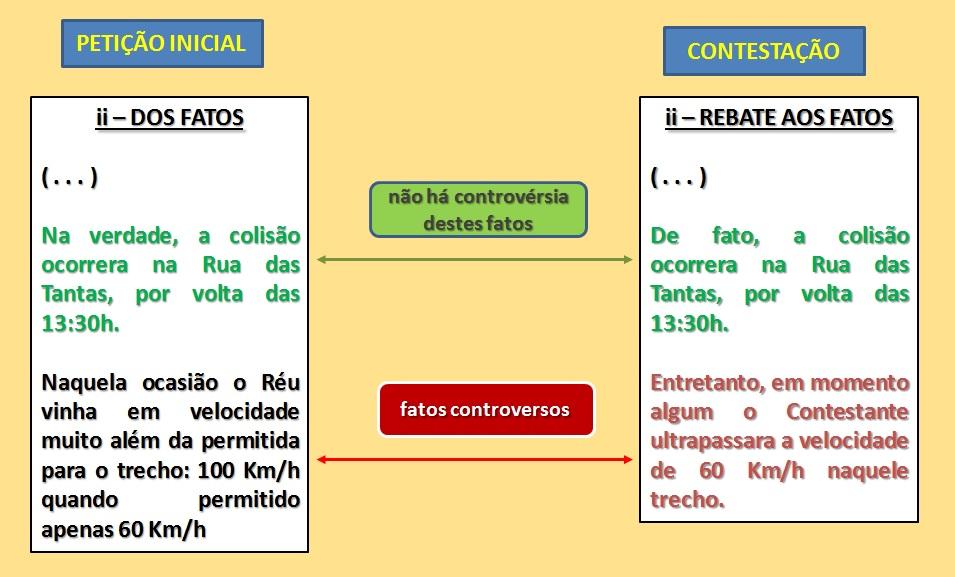 Requisitos da petição inicial cível - Produção de provas - CPC- 2015 art 319 - Cursos Online de Prática Forense Civil Prof Alberto Bezerra