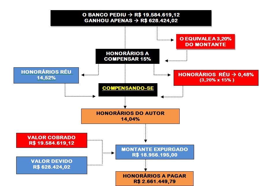 Sucumbência recíproca e a compensação de honorários advocatícios no Novo CPC/2015 - Cursos Prof Alberto Bezerra