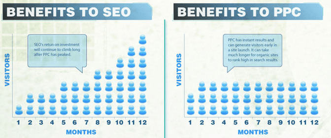SEOvsPPC SEO vs PPC ¿Cuál es mejor? ¿Cuál es más efectivo?