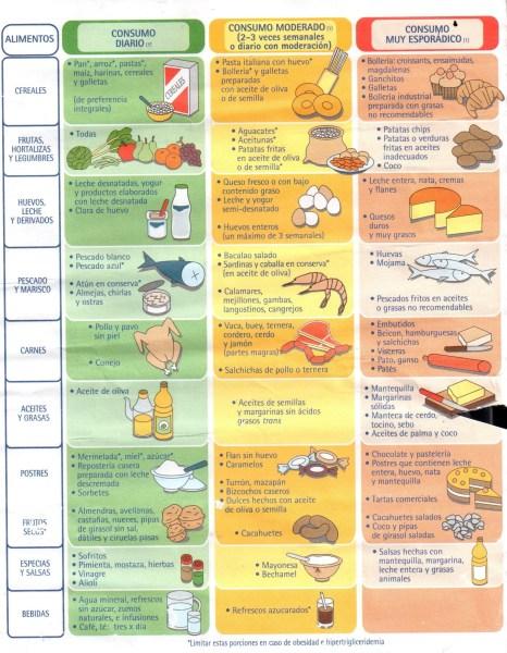 Que comer para rebajar el colesterol