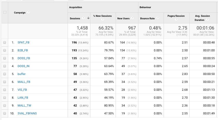 medir-acciones-offline-google-analytics