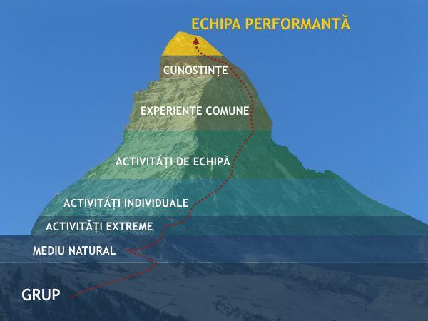piramida-echipei