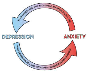 MOA-cycle-of-depression-and-anxiety
