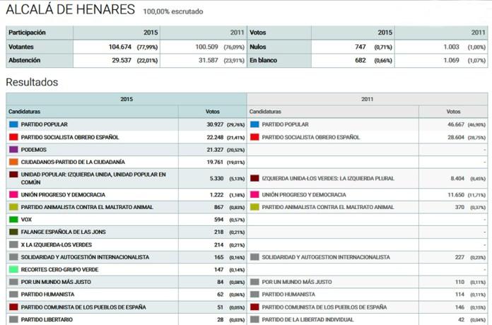 Resultados electorales 20-D en Alcalá de Henares
