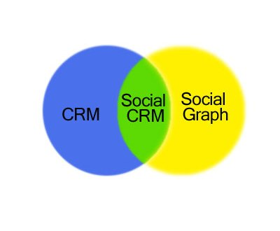 Social CRM is the Intersection of CRM and the Social Graph