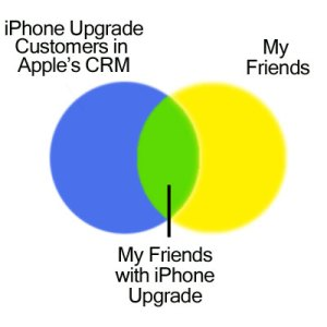 Making social crm friend discovery real how friend discovery works ccuart Choice Image