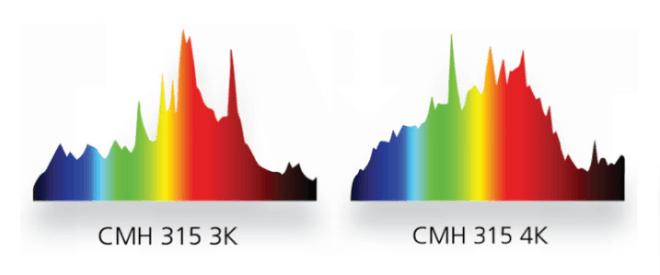 Spectre des bulbes Nanolux 315w CMH LEC [19659010] Spectre des ampoules CMH LEC Nanolux 315w (Source: Nanolux)</p data-recalc-dims=