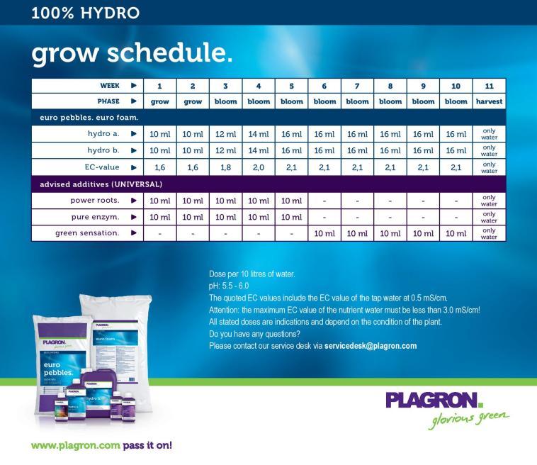 Feeding schedule for Plagron 100% Hydro