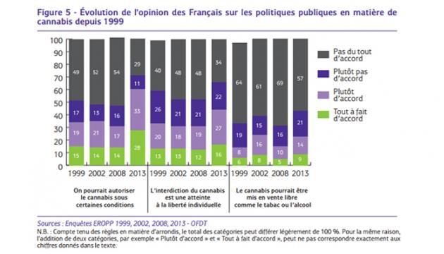 Les français sont de plus en plus ouverts au cannabis