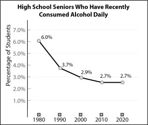 High school seniors who have recently consumed alcohol daily
