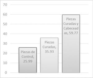 Resultados generales del estudio, (Kg/cm2)