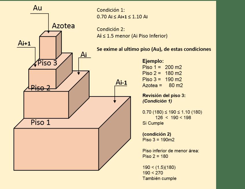 Áreas permitidas en edificios