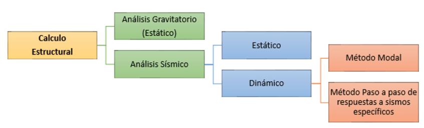 Metodos para proceder con una calculo estructural
