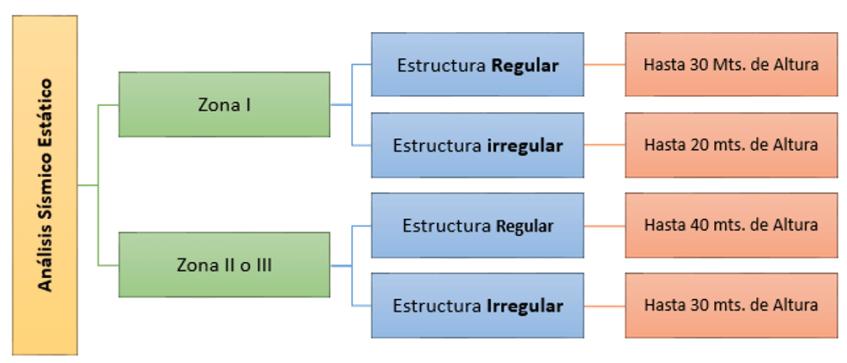 Condiciones de altura y zonificación para uso del método sísmico estático