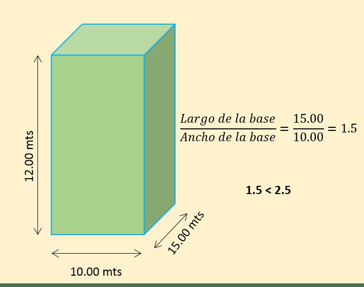 Relación Largo a Ancho de la base, menor a 2.5