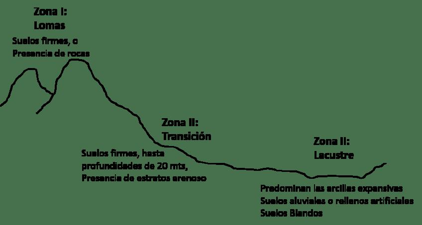 Zonas Geotécnicas
