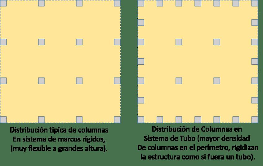 Comparación en planta del sistema tradicional de marcos rígidos (Izquierda) y el sistema en tubo (derecha).