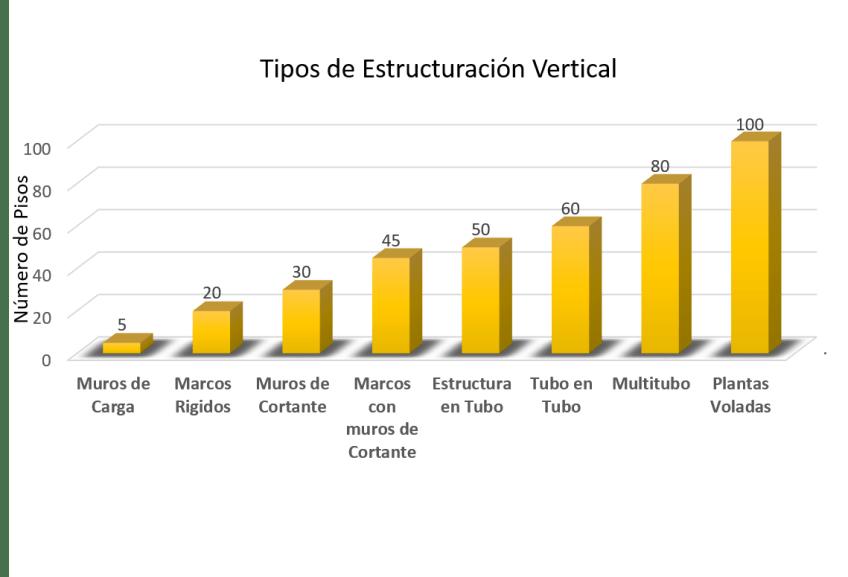 Tipos de estructuración vertical