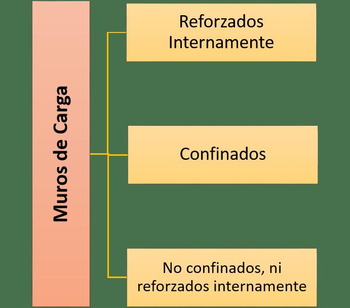 Clasificación de los muros de carga