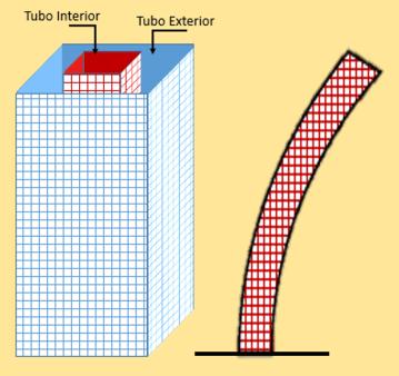 Concepto de estructura Tubo en Tubo.