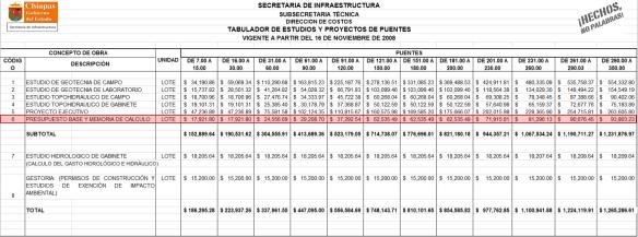 Honorarios por elaboración de presupuesto y memoria de cálculo de puentes de diversas longitudes o claros, tomado de: http://www.infraestructura.chiapas.gob.mx/descargas/