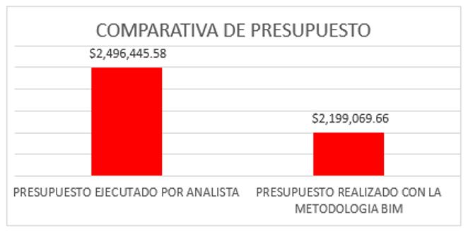 """Figura 5. Comparativa del resultado de presupuestación del proyecto """"Casa Joselin"""", mediante la metodología BIM y el método tradicional."""