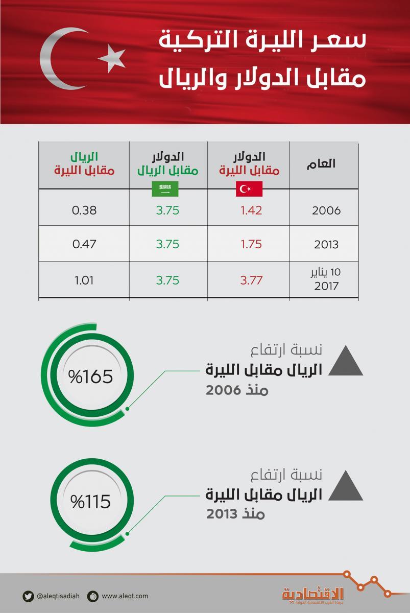 لأول مرة قيمة الريال السعودي تتجاوز الليرة التركية صحيفة