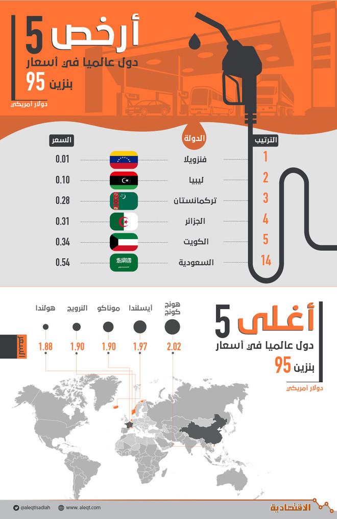 اسعار البنزين في العالم 2020