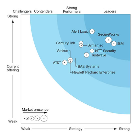 The Forrester Wave™: Managed Security Services Providers ...