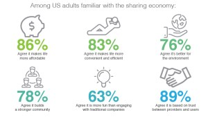 sharing economy stats future sharing economy startups