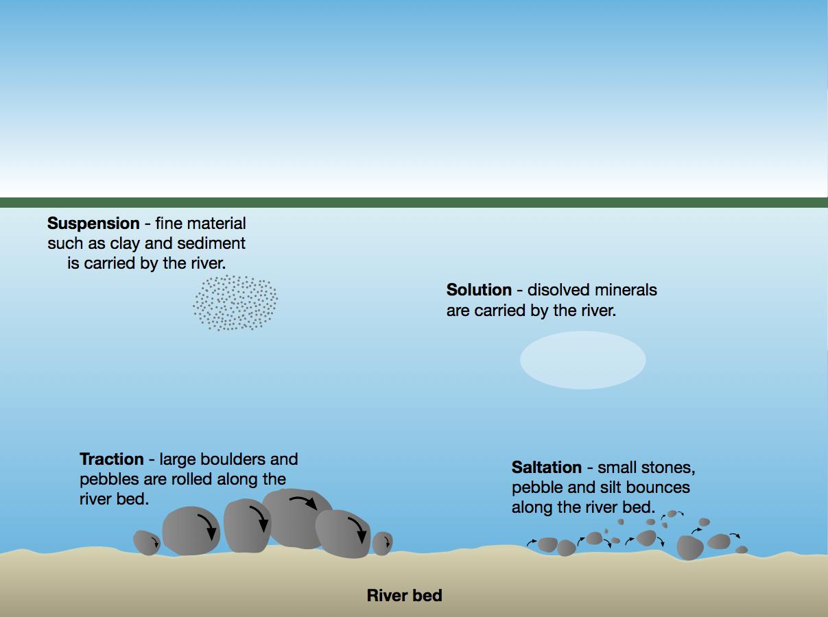 River Processes Erosion Transportation And Deposition