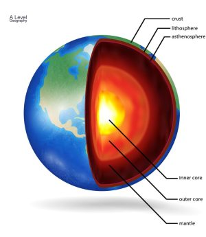 Structure of the Earth  A Level Geography