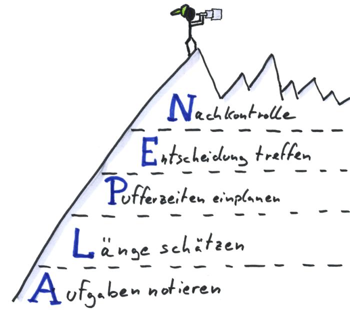 Bild: Oliver Tacke - ALPEN Methode auf den Wikimedia Commons. Verwendung unter den Bedingungen der Creative Commons (BY-SA)