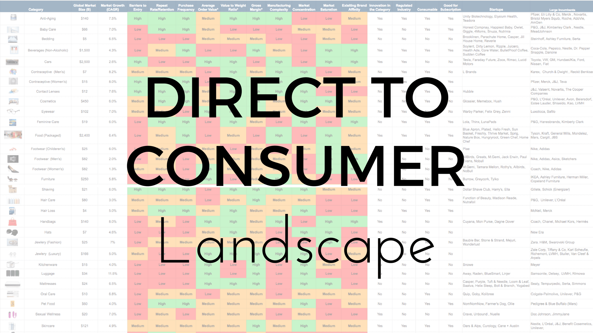 direct to consumer landscape