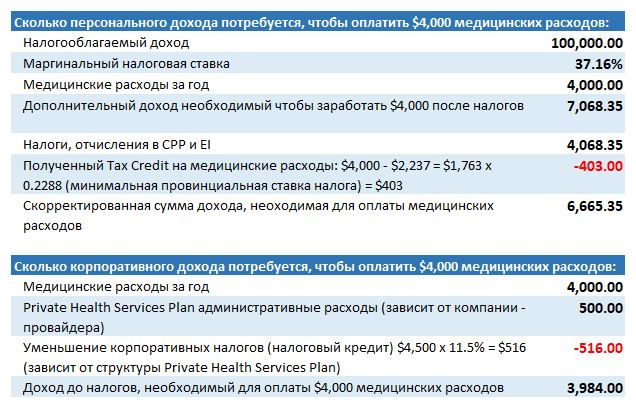 Медицинские расходы и Private Health Services Plan