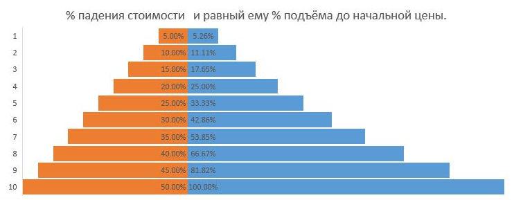 Процент падения и равный ему процент подъёма до первоначальной величины.