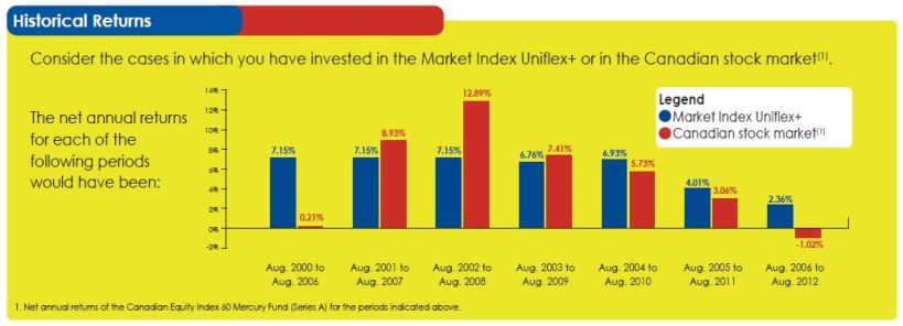 Market Index Uniflex+