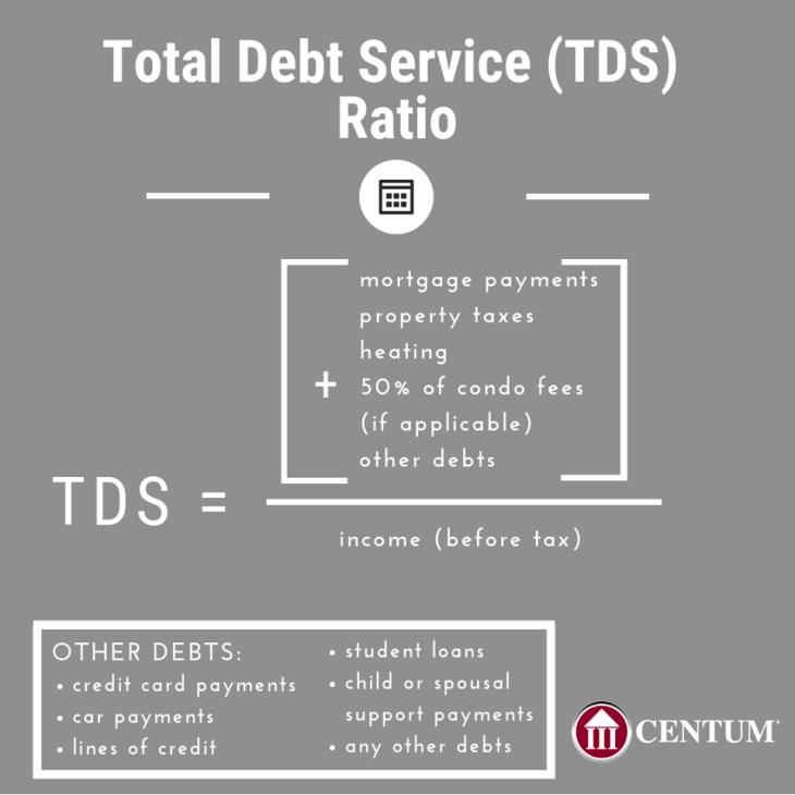 Total Debt Service (TDS) Ratio