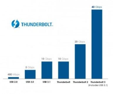 Thunderbolt_3_Graph_v2_cropped
