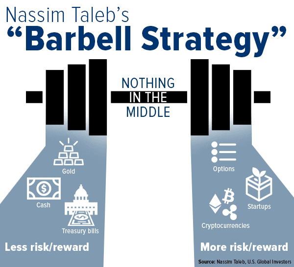 20191026 the barbell strategy