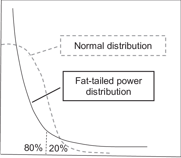 Graph shows the shape of a fat tailed power distribution Pareto with the 80 and 20