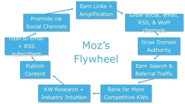 moz flywheel
