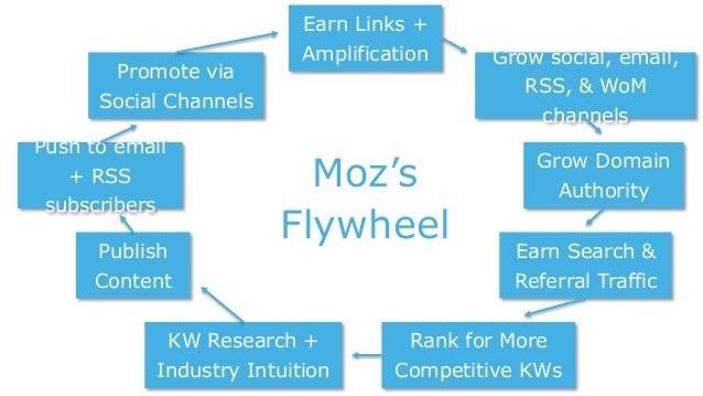 moz flywheel