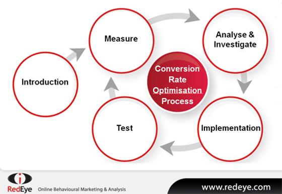 conversion rate optimization process1