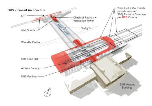 Transit Architecture